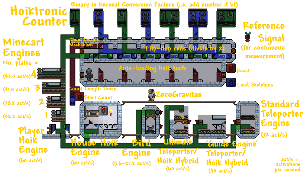 Hoiktronic Counter & Engines1c.png