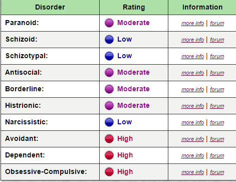 Personality Disorder Test Results.png